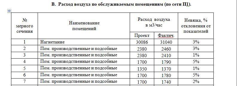 Процентные показатели невязки воздухообмена в паспорте вентиляции