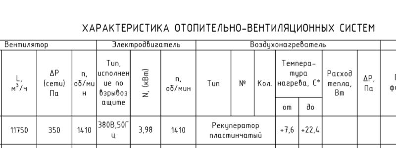 Паспорт системы вентиляции, технические характеристики систем