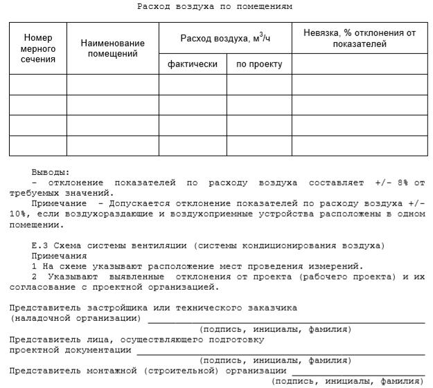 Паспорт системы вентиляции сп 73.13330 2012